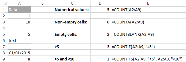 Hàm COUNT, COUNTA, COUNTBLANK, COUNTIF, COUNTIFS