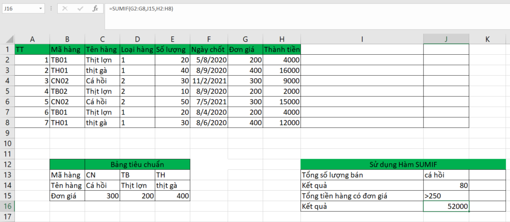 SUMIF trong Excel